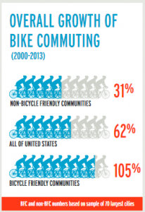 Graph with title Overall Growth of Bike Commuting (2000-2013)