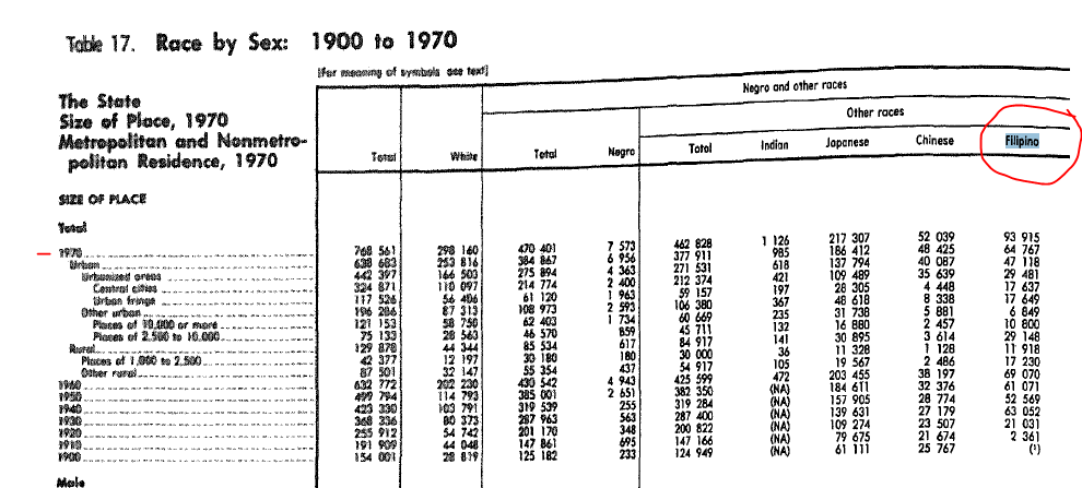 Race by Sex 1900-70 chart