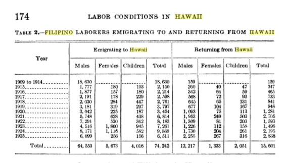 Labor Conditions in Hawaii chart 1909-1925