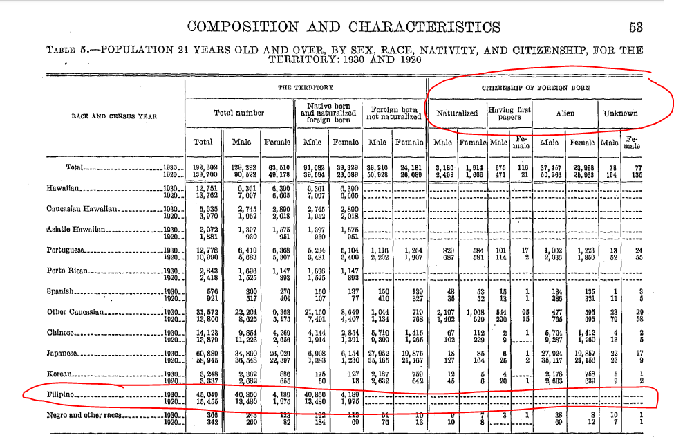 Composition and Characteristics chart from Hawaii 1930 and 1920